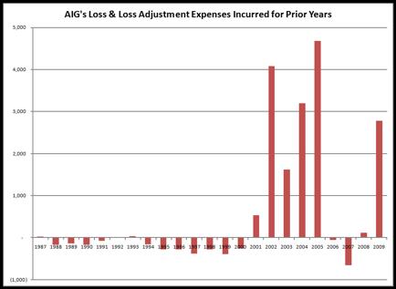 aig accounting fraud