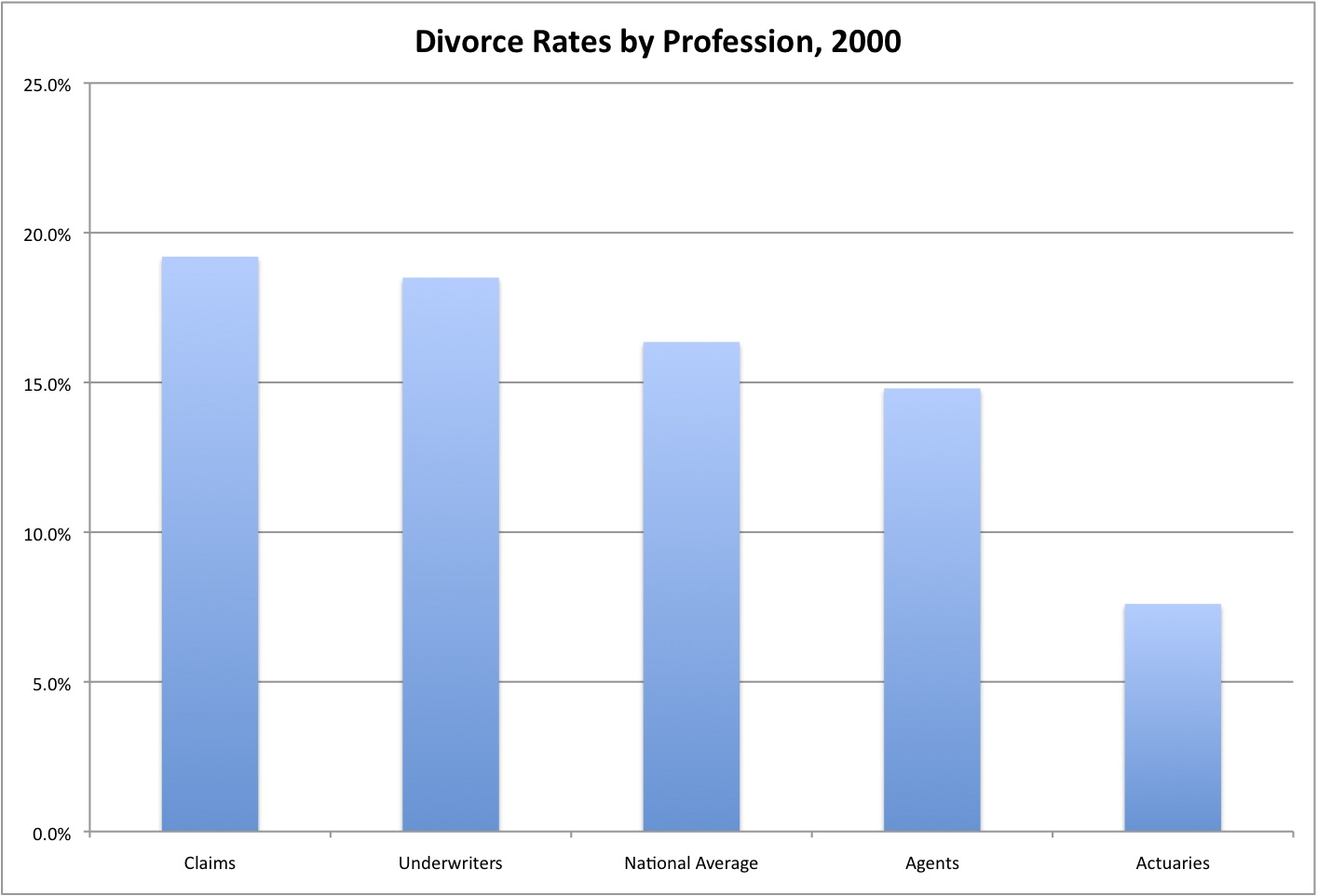 compare today s divorce rate with 20 years ago 64 rows the number of divorces in england and wales have slightly increased- as.