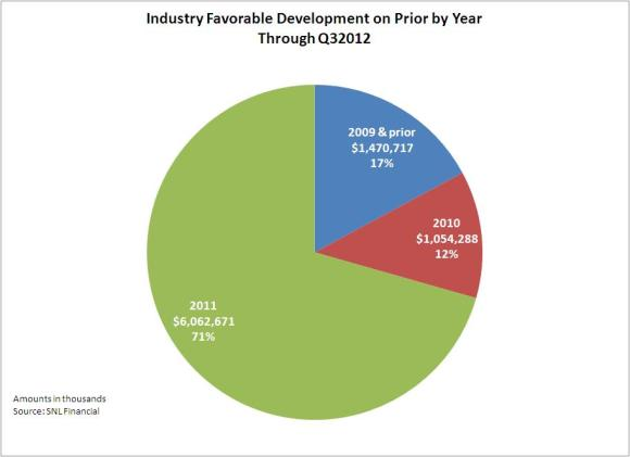 favorable dop by year thru q32012
