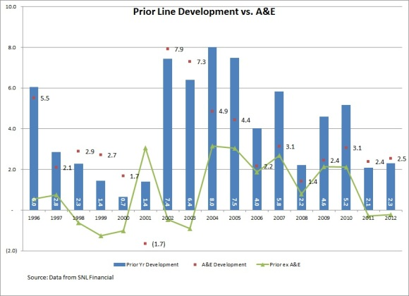 prior vs A&E 2012